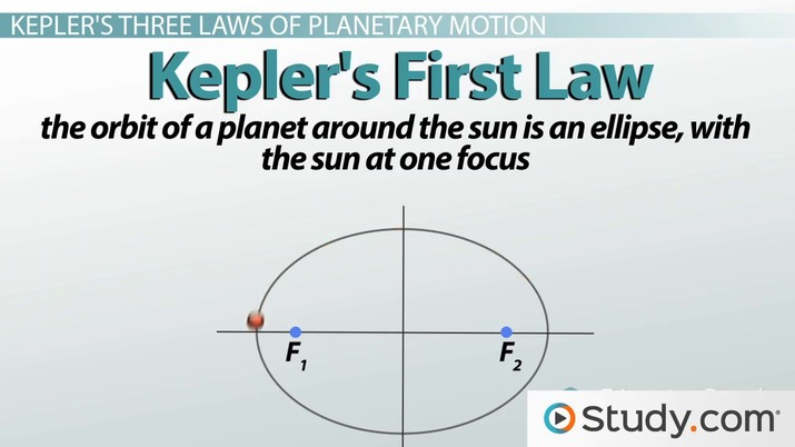 Kepler's Three Laws of Planetary Motion - Video & Lesson
