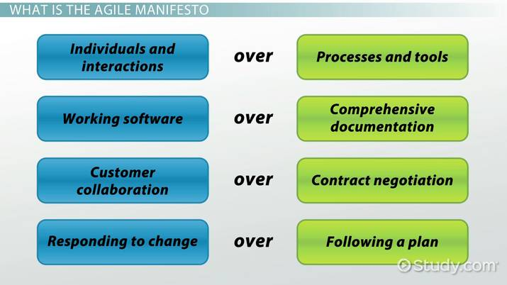 Principles of the Agile Manifesto - Video & Lesson Transcript ...