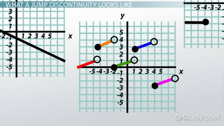 Jump Discontinuities: Definition & Concept - Video & Lesson