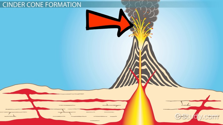 Cinder Cone Volcano Facts: Lesson for Kids