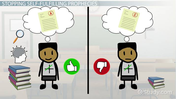 Self-Fulfilling Prophecies in Business: Examples & Overview - Video