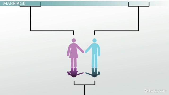 Identity management grouper dating