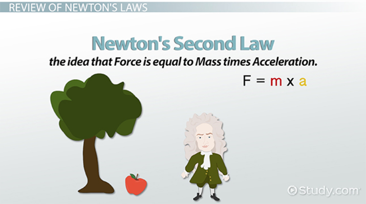Measuring Mass & Weight With Newton's Laws - Video & Lesson ...