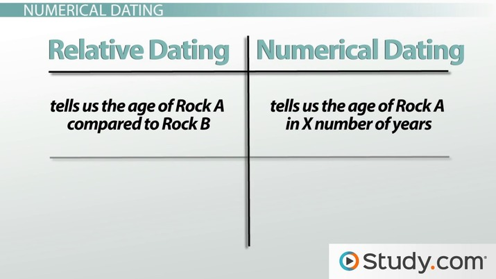 Relative dating definition fossils