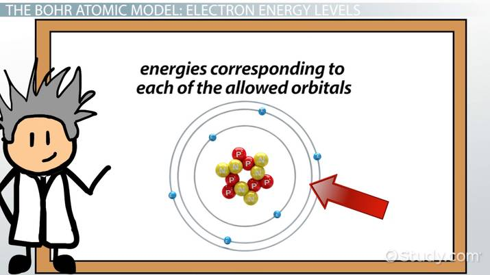 What is an Energy Level of an Atom? - Definition & Equation - Video ...