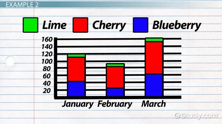 What is a Stacked Bar Chart? - Video & Lesson Transcript | Study com