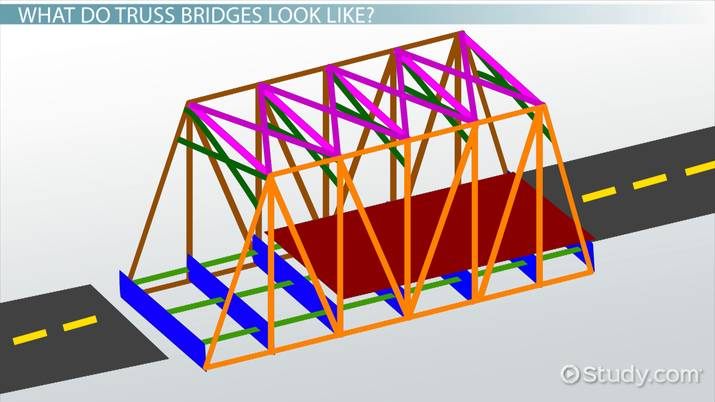 Truss Bridges Lesson For Kids Facts Design Video
