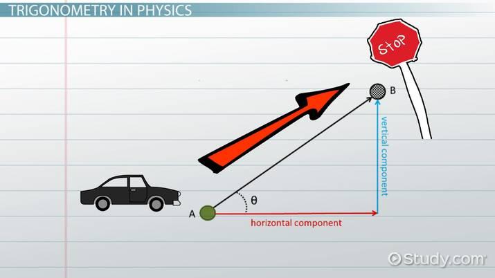 Math Review for Physics: Trigonometry - Video & Lesson
