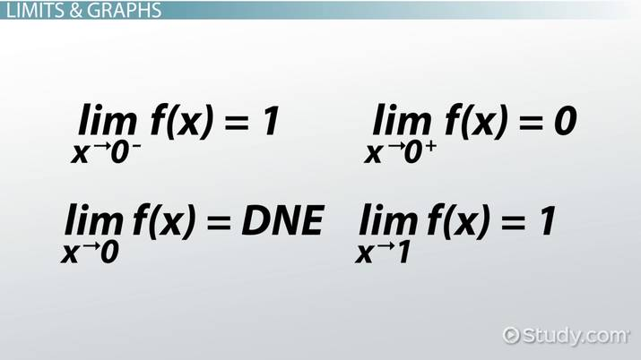 How to Determine if a Limit Does Not Exist - Video & Lesson