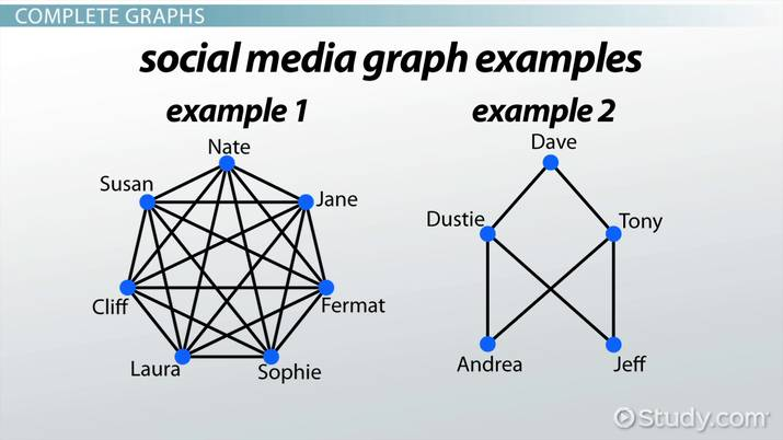 Complete Graph Definition Example Video Lesson Transcript