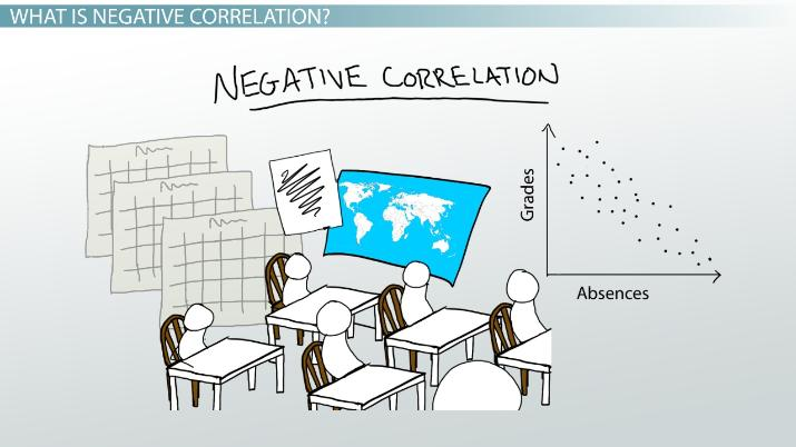 Negative Correlation in Psychology: Examples, Definition