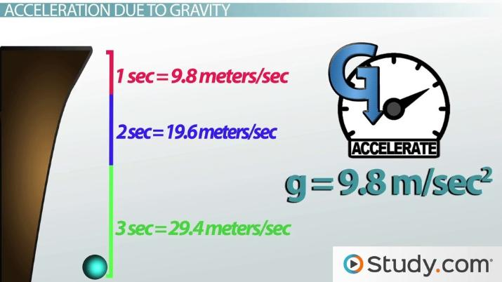 Newton S Laws And Weight Mass Gravity Video Lesson