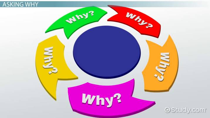 What is Root Cause Analysis? - Definition & Examples - Video