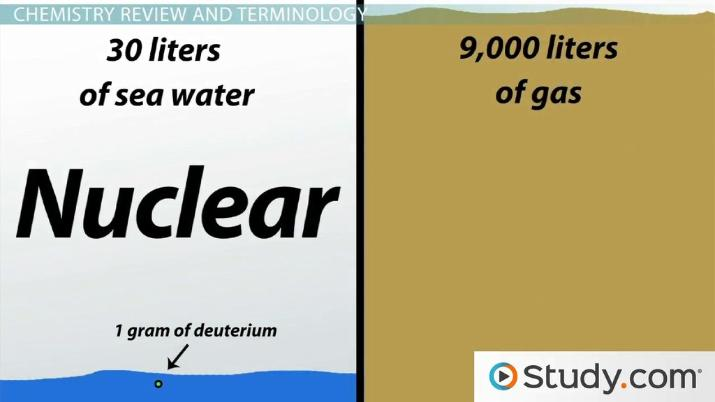 Nuclear Reaction Definition Examples Video Lesson Transcript