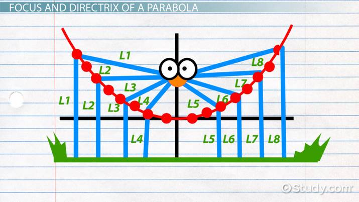 distance between focus and directrix of a parabola