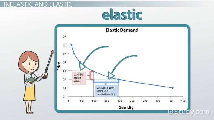 Price Elasticity Of Demand Definition Formula Example Video Lesson Transcript Study Com