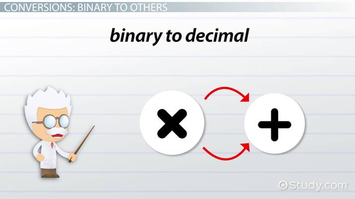 Converting Between Binary, Decimal, Octal & Hexadecimal
