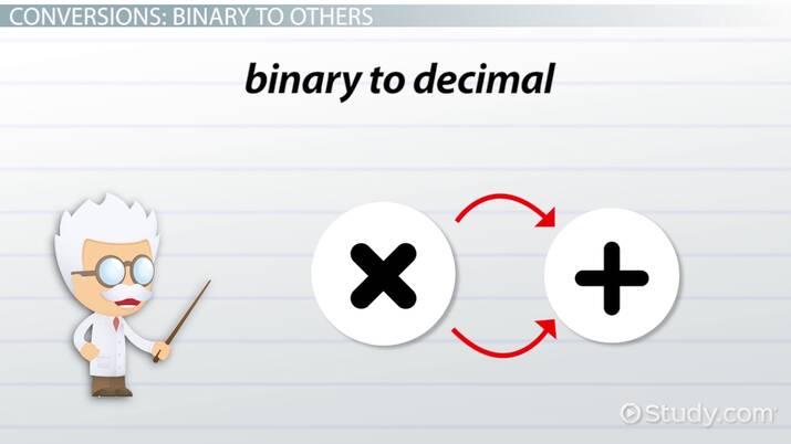 Converting Between Binary, Decimal, Octal & Hexadecimal Numbers