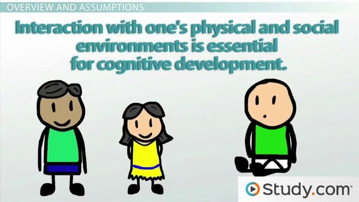 Piaget's Theory of Cognitive Development - Video & Lesson
