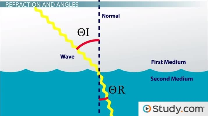 Refraction & Dispersion: Definition, Snell's Law & Index of