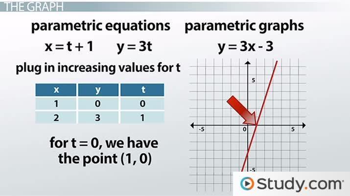 Graphs of Parametric Equations - Video & Lesson Transcript