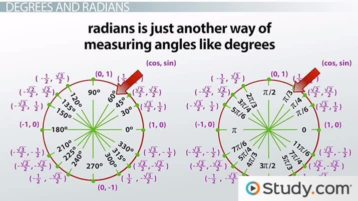 Practice Problems with Circular Trigonometric Functions