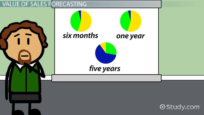 Short-Term, Long-Term & Immediate Sales Forecasting - Video