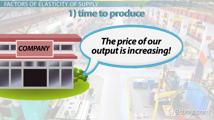 importance of elasticity of supply to consumers