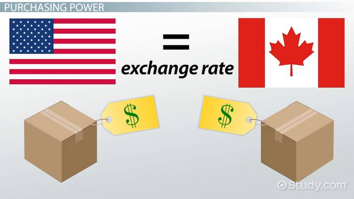 What is Purchasing Power? - Definition & Parity Theory