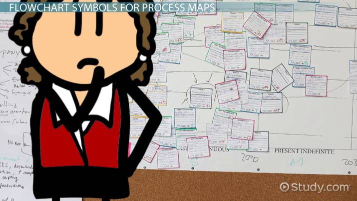 Operations Management: How to Build a Process Map - Video