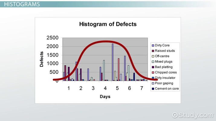 quality tools: process flowcharts, pareto analysis & more