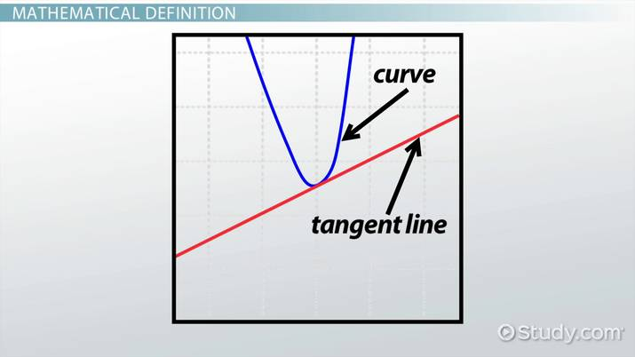 Tangent Line: Definition & Equation