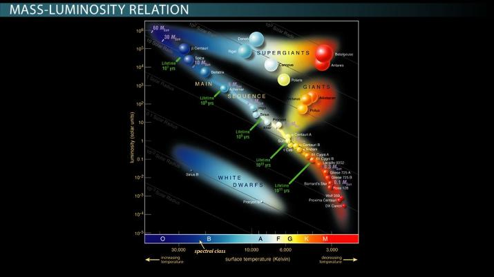 Relationship Between a Star's Mass, Luminosity, & Density