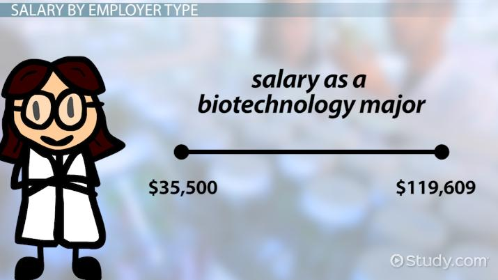 Salary Scale for Biotechnology Majors with a 4-Year Degree