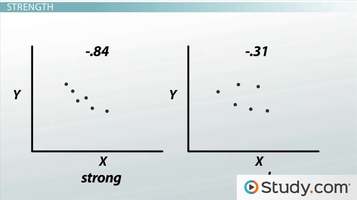 Scatterplot and Correlation: Definition, Example & Analysis - Video