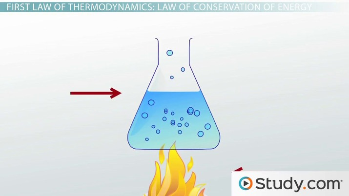 First Law Of Thermodynamics Conservation Energy