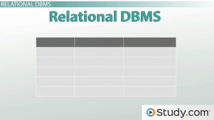 Models of Database Management Systems (DBMS) - Video