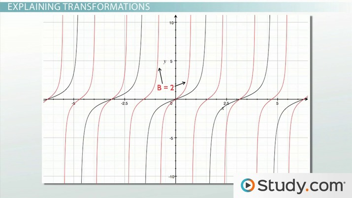 Graphing The Tangent Function Amplitude Period Phase Shift
