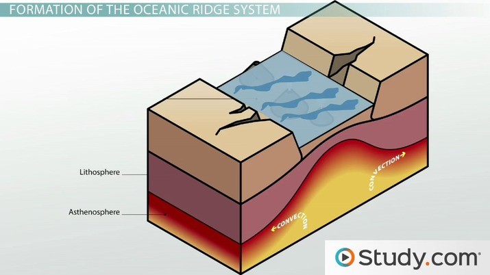 Oceanic Ridge System: Formation & Distribution