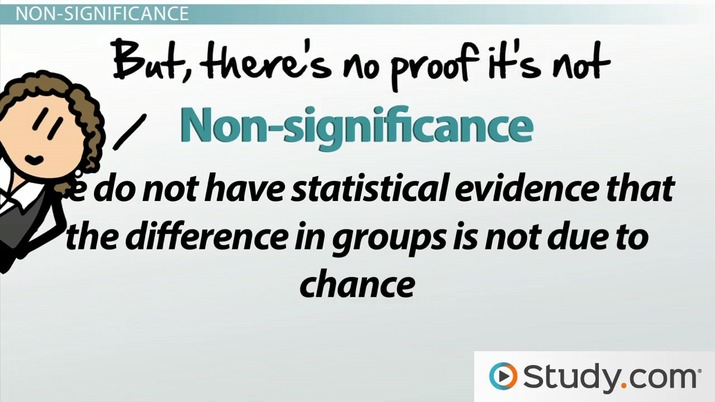 Interpreting a Non-Significant Outcome