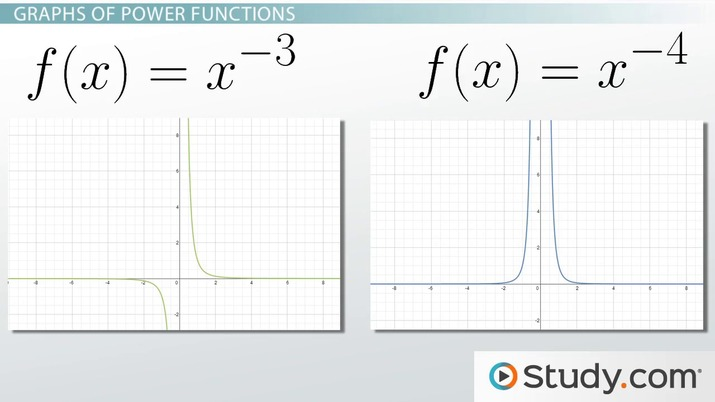 What is a Power Function? - Definition, Equations, Graphs & Examples
