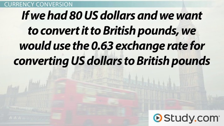 Exchange Rates Currency Conversion