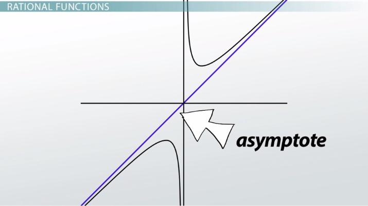 Finding Slant Asymptotes Of Rational Functions Video Lesson