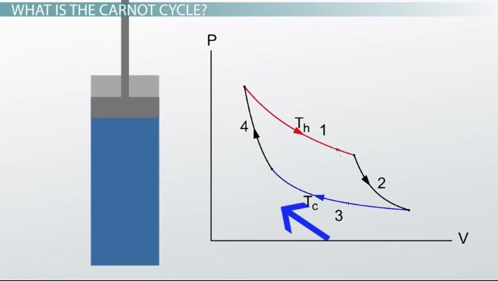 Efficiency the carnot cycle equations examples video lesson efficiency the carnot cycle equations examples video lesson transcript study ccuart Images