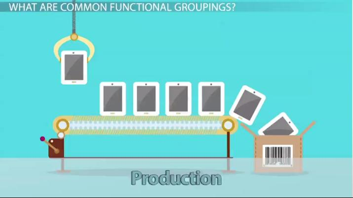 Functional Areas of a Business: Definition & Groups - Video & Lesson