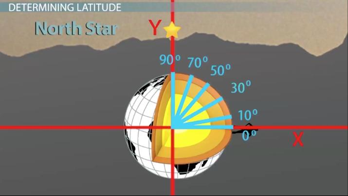Using The Sun Stars To Determine Latitude Longitude Video - Latitude longitude altitude finder