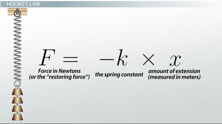 Hooke S Law The Spring Constant Definition Equation Video