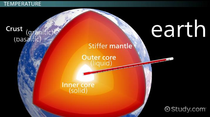 The layers of the earth facts composition temperature video inner core of the earth definition composition facts ccuart