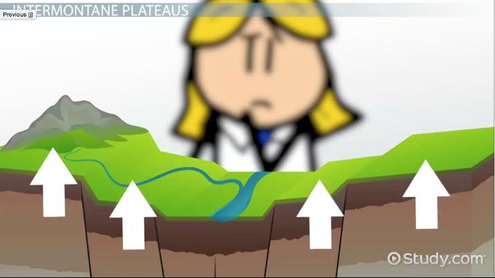 What is a Plateau? - Definition & Explanation