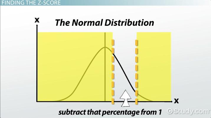 Using The Normal Distribution Practice Problems Video